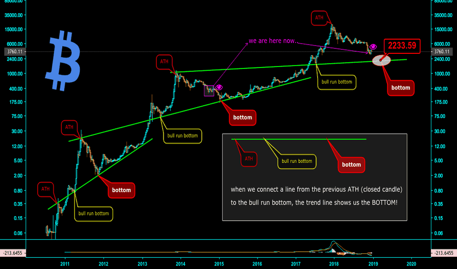BLX: what is the real bottom ? BITCOIN