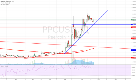 PPCUSD: Покупка Peercoin по текущей