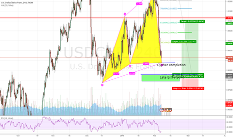 USDCHF: In Trend Bull Cypher pattern USD/CHF 4HR