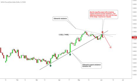 GBPAUD: GBPAUD watch for a sell.