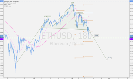ETHUSD: ETHUSD short: if it breaks key support price lower