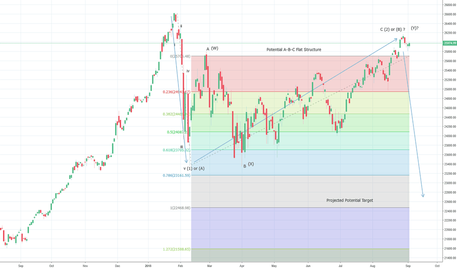 DJI: Dow Still Need To Break 25600 Levels To Confirm A Potential Top