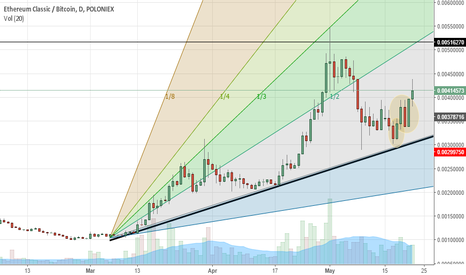ETCBTC: It is time to buy ETC again