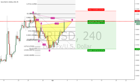 EURUSD: EURUSD bearish Cypher just completed