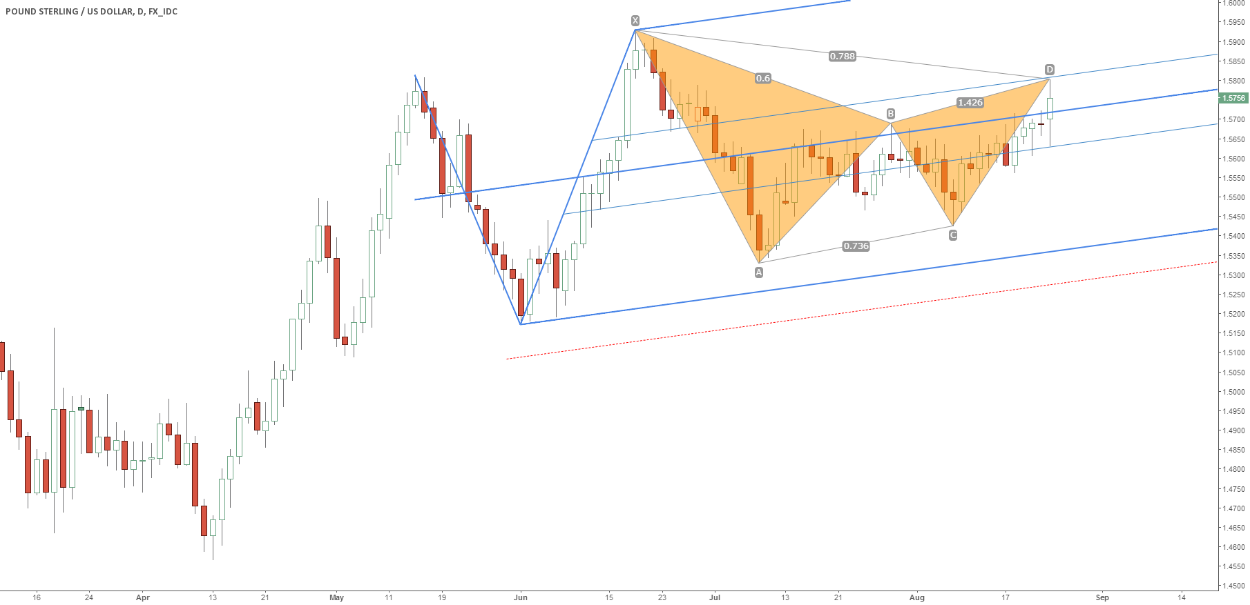 GBP/USD: Bearish Gartley Setup