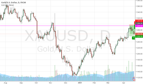XAUUSD: Gold Sell Trading Downside Target 1260.00