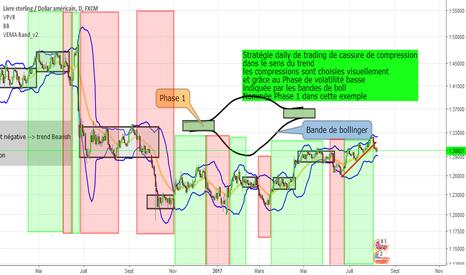 GBPUSD: Analyse d'une stratégie de cassure de compression SUR GBP USD