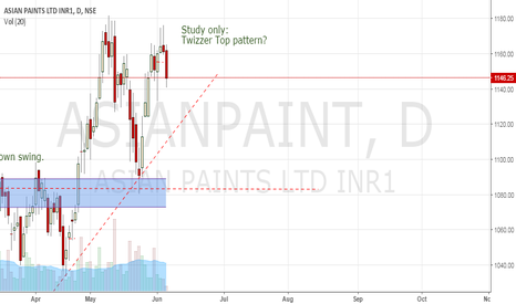ASIANPAINT: Study only: so who had faith in pattern?