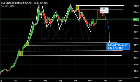 DXY: Dollar Index looking for short opportunities