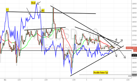 XAUUSD: my 30min view on gold $jdst $dust