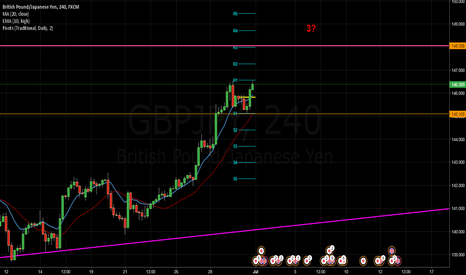 GBPJPY: GBP/JPY Analysis for Week 23: Structure