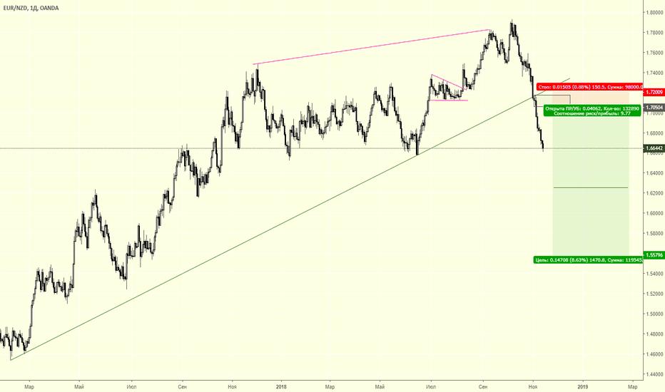 EURNZD: EUR/NZD продажа отложкой
