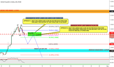 GBPUSD: GBP/USD - 4hr (Short)