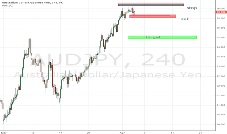 AUDJPY: AUDJPY SELL ON 4HR CHART