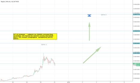 XRPBTC: BTCXRP 280%+ 14 дней.