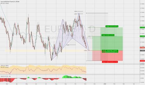 EURGBP: EURGBP Bullish Cypher Pattern
