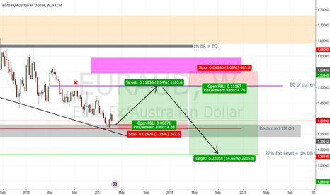 EURAUD: EURAUD LONG + SHORT