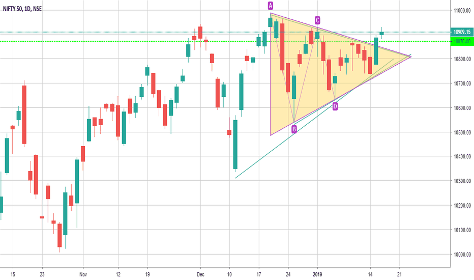 NIFTY: Bullish Breakout in Nifty