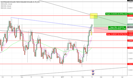 AUDNZD: AUD/NZD long position