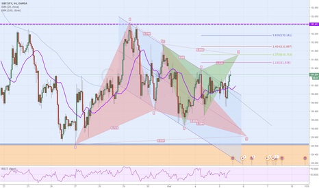 GBPJPY: Gartley patterns