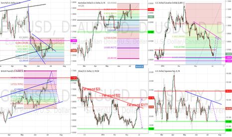 EURUSD: General Market Outlook - July 5th, 2014