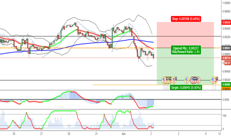 USDCHF: Attempt on short USDCHF