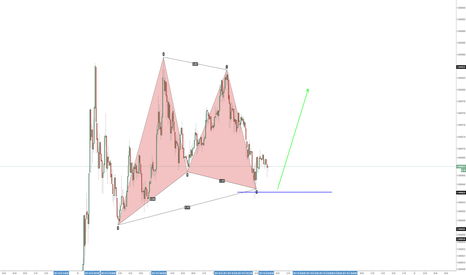 STRBTC: Stellar formed a Gartley pattern
