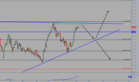 GBPJPY: GBPJPY Possible moves