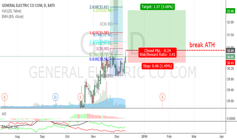GE: GE_break out ATH_Bullish