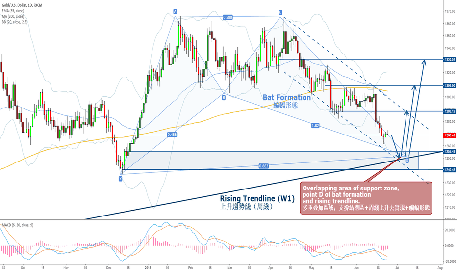 XAUUSD: GOLD Long on Boosted Bat Formation