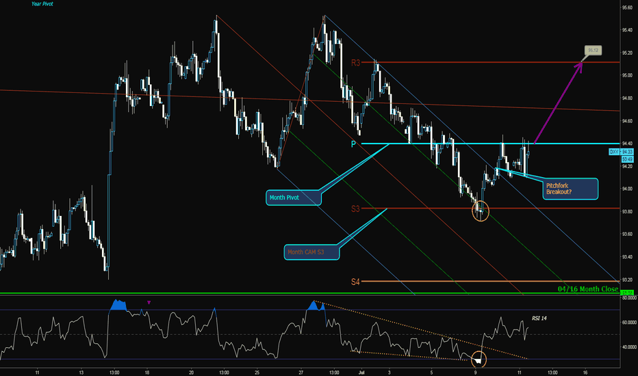 DXY: DXY Long?