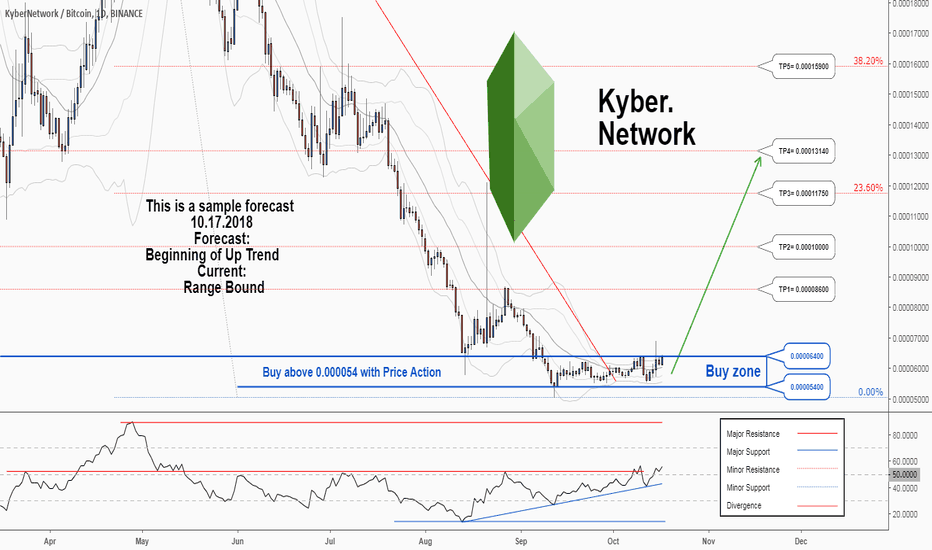 KNCBTC: There is a possibility for the beginning of an uptrend in KNCBTC