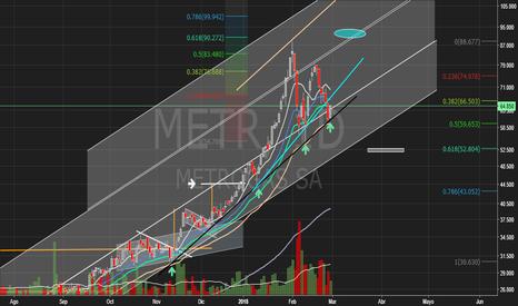 METR: Metrogás (METR) - BCBA - Merval