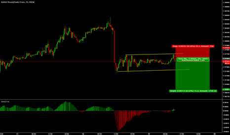 GBPCHF: small sell