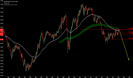 AUDUSD: Short it to 0.6-0.55 for long term view