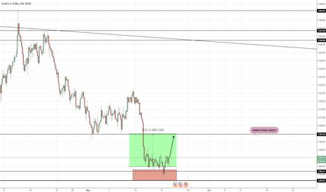 XAUUSD: gold buy now and hold