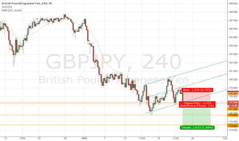 GBPJPY: GBPJPY - Corrective Action
