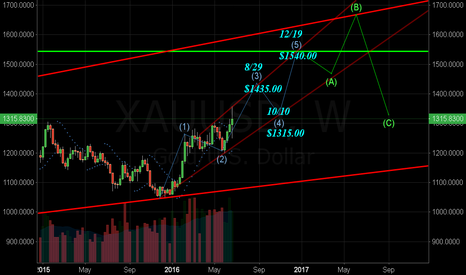 XAUUSD: Another amateur attempt.
