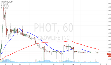 PHOT: $PHOT UGLY CHART 101