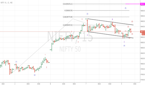 NIFTY: long in nifty? Next 9020-30