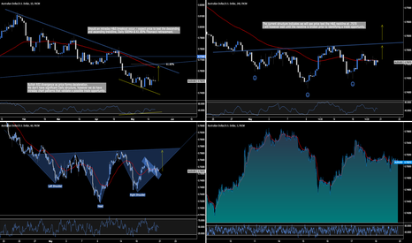 AUDUSD: AUD.USD - Intraday H&S Formation
