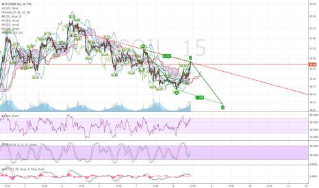 USOIL: Oil short quick play