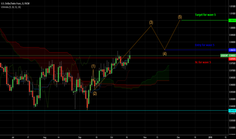 USDCHF: Long observation wave 5 usdchf