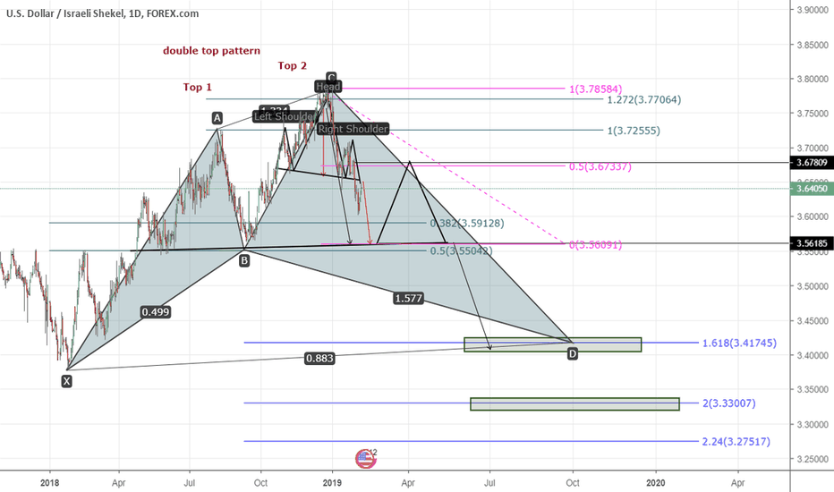 USDILS: Factors supporting the landing