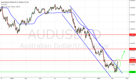 AUDUSD: AUD / USD: The end of an uninterrupted downward trend?