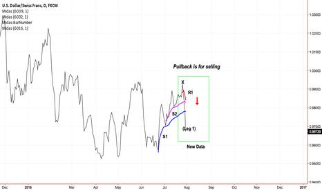 USDCHF: US Dollar v Swiss Franc: MIDAS Technical Analysis