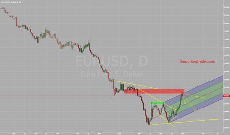 EURUSD: EURUSD Not so fast!