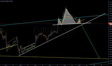 EURUSD: Possible H&S