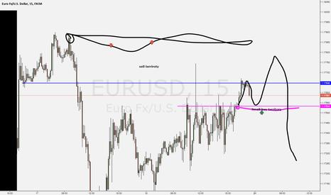 EURUSD: eurusd 15min