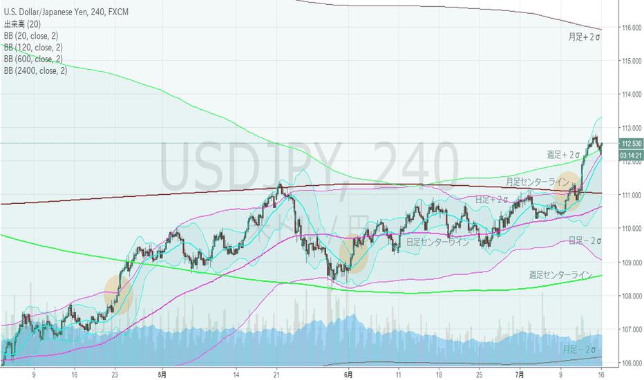 USDJPY: ドル円・4hBM、週足上方ブレイク。どこまで伸びるか、追跡。